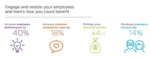 engage and enable your employee
